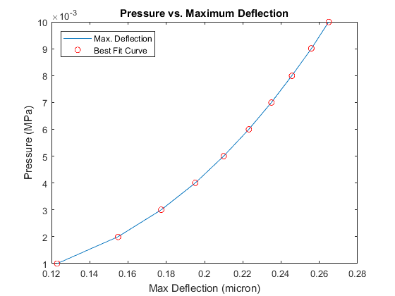 Pressure vs. Max Deflection