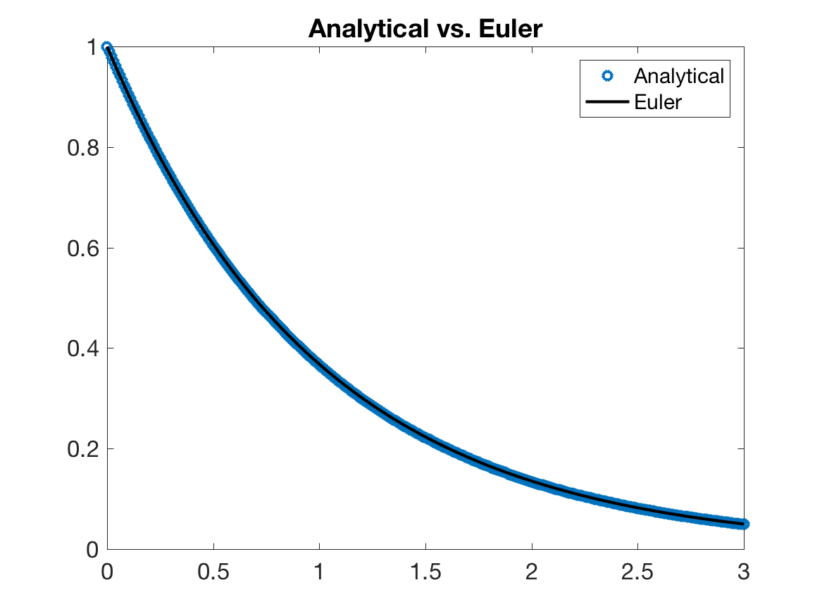 Analytical vs. Euler