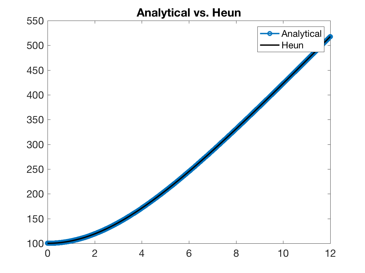 Analytical vs. Heun