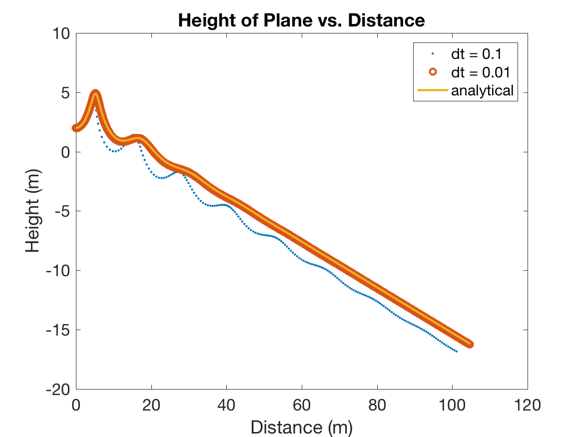 Height of Plane vs. Distance